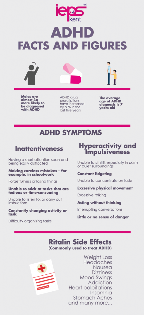 infographic about the facts and figures associated with ADHD